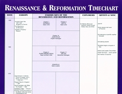 Famous Men of the Renaissance and Reformation Timeline