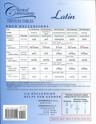 Trivium Tables: Latin