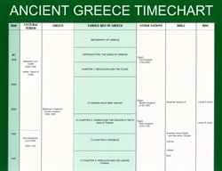 Famous Men of Greece Timeline