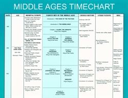 Famous Men of the Middle Ages Timeline
